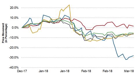 uploads/2018/03/HK-Upstream-YTD-1Q18-Price-1.png