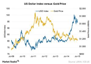 uploads/2015/07/US-Dollar1.png