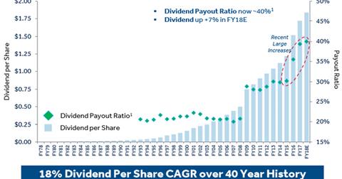 uploads/2017/08/dividend-history-1.png