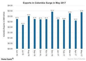 uploads///Exports in Colombia Surge in May