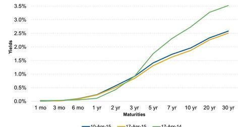 uploads/2015/04/US-Treasuries-Yield-Curve31.jpg