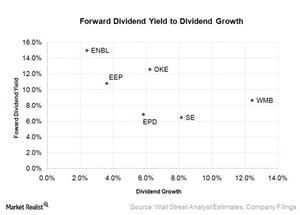 uploads/2015/12/forward-dividend-yield-to-dividend-growth21.jpg