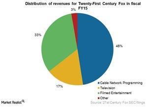 uploads/2015/08/FOXA-revs-distribution-in-FY20151.jpg