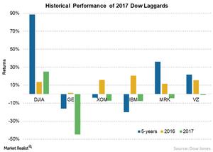 uploads/2017/12/2-Hist-performance-1.png