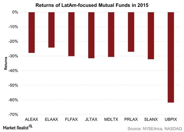 uploads///Returns of LatAm focused Mutual Funds in