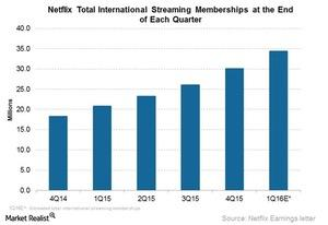 uploads///NFLX intl streaming memberships Q