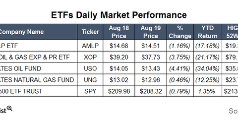 uploads/2015/08/ETFs14.png
