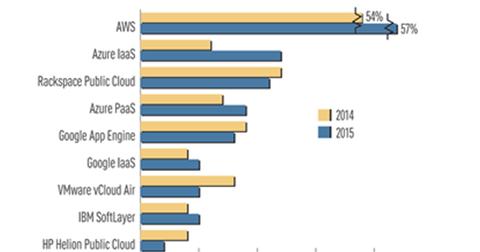 uploads/2015/08/AWS.png