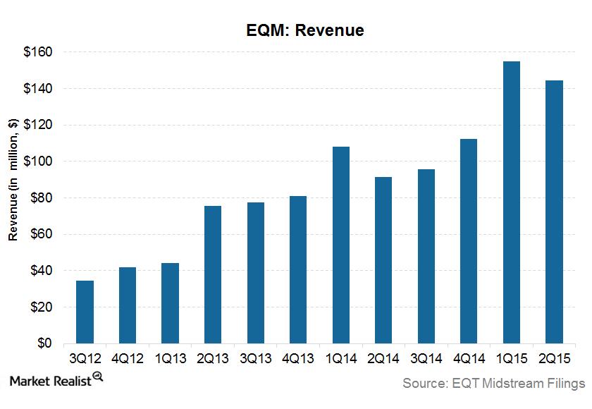 uploads///EQM Revenue