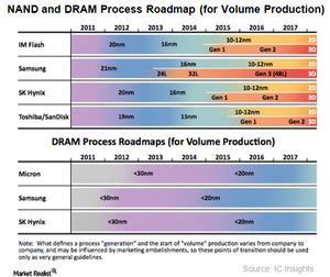 uploads/2017/06/A7_Semiconductors_memory-process-roadmap-1.png