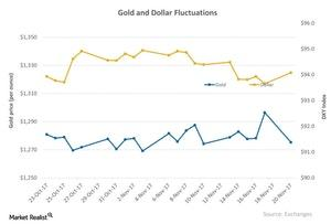 uploads/2017/11/Gold-and-Dollar-Fluctuations-2017-11-22-1.jpg