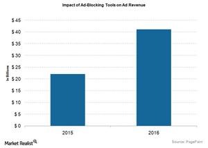uploads/2015/10/Impact-of-ad-blocking11.png