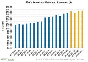 uploads/2018/06/FDX-revenue-1.png