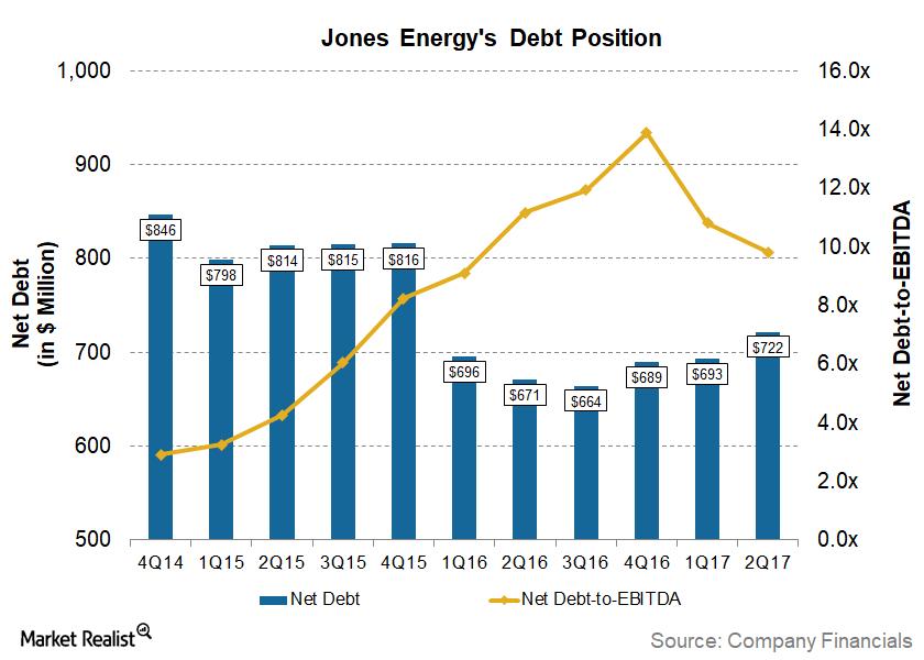 uploads///JONE_Q_Net debt to EBITDA