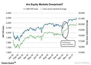 uploads/2017/04/Are-Equity-Markets-Overpriced-2017-04-20-1.jpg
