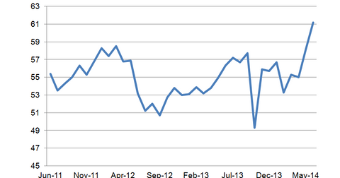 uploads/2014/06/Markit-Non-Manufacturing-PMI.png
