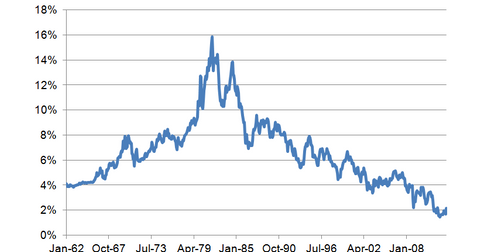 uploads/2013/06/10-year-bond-yield-historical.png