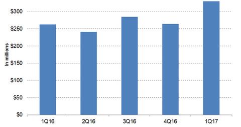 uploads/2017/07/Yervoy-revenues-1.png