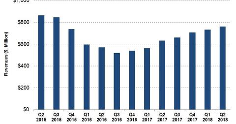 uploads/2018/08/Revenues.jpg