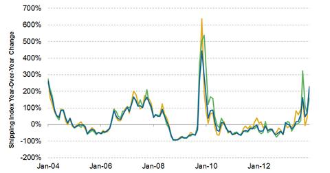 uploads/2014/01/Cyclicality.png