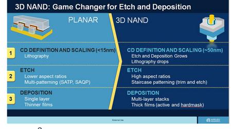 uploads/2015/01/3D-NAND1.png