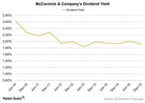 uploads/2016/03/McCormick-Companys-Dividend-Yield-2016-03-311.jpg