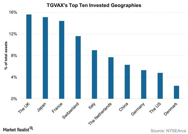 uploads///TGVAXs Top Ten Invested Geographies