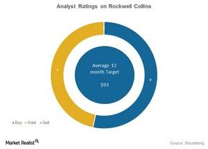 uploads///rockwell collins analyst ratings