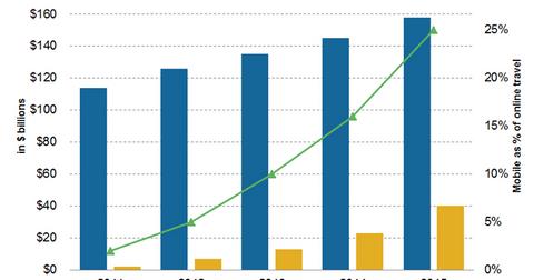 uploads/2015/11/PCLN-Mobile-vs-online2.png
