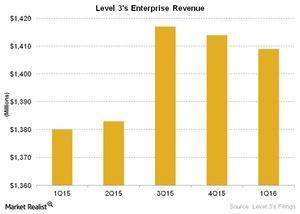 uploads///Telecom Level s Enterprise Revenue