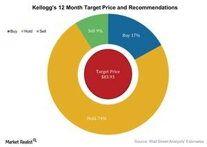 uploads/2016/08/Kelloggs-12-Month-Target-Price-and-Recommendations-2016-08-09-1.jpg