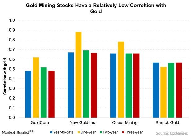 uploads///Gold Mining Stocks Have a Relatively Low Correltion with Gold