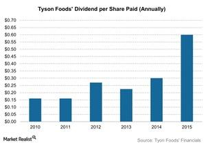 uploads/2015/11/Tyson-Foods-Dividend-per-Share-Paid-Annually-2015-11-251.jpg