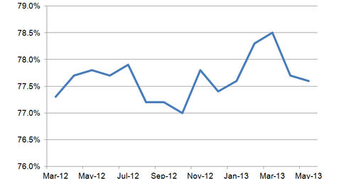 uploads/2013/06/Capacity-Utilization.png
