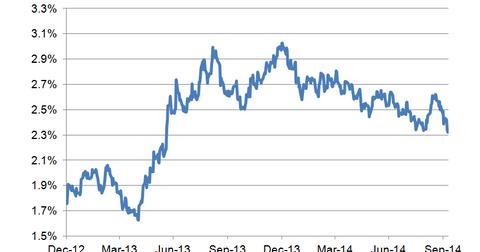 uploads/2014/10/10-year-bond-yield-LT1.png