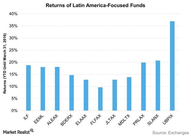 uploads///Returns of Latin America Focused Funds