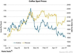 uploads/2017/06/Coffee-Spot-Prices-2017-06-19-1.jpg