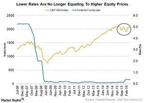 uploads/2016/07/lower-rates-not-raising-equity-1.jpg