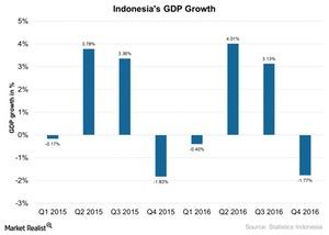 uploads///Indonesias GDP Growth