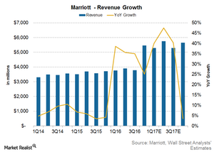 uploads/2017/05/Marriott-Revenue-Growth-1.png
