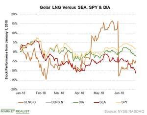 uploads/2018/06/Golar-LNG_GLNG-1.jpg