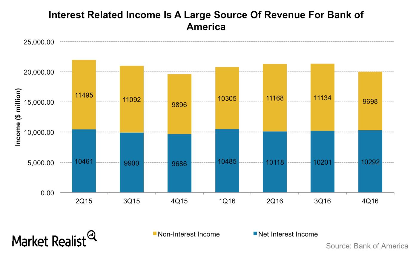 uploads///BAC Interest income