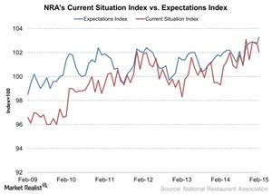 uploads///NRAs Current Situation Index vs Expectations Index