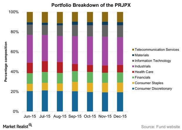 uploads///Portfolio Breakdown of the PRJPX