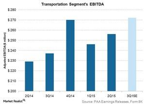 uploads/2015/10/transportation-segments-EBITDA1.jpg