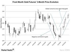 uploads/2016/06/Front-Month-Gold-Futures-3-Month-Price-Evolution-2016-06-15-1.jpg