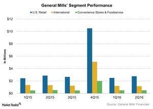 uploads///General Mills Segment Performance