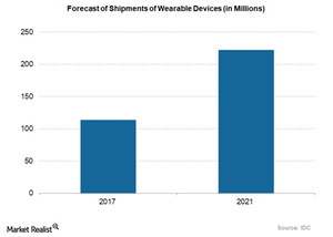 uploads/2018/04/shipments-of-wearable-devices-forecasted-1.png