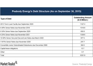uploads///debt structure