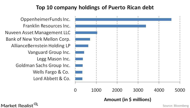 uploads///Top  company holdings of Puerto Rican debt